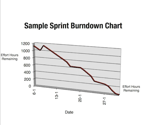 Scrum Sample Sprint Burndown Chart | The Agile Pm